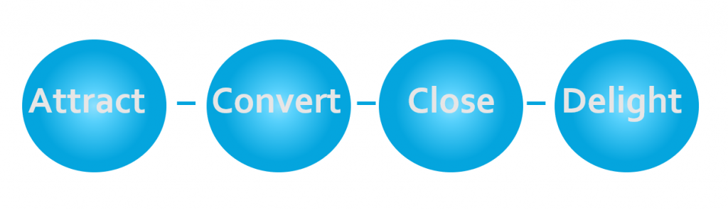 The four stages of digital marketing; attract, convert, close and delight
